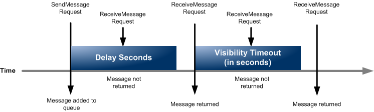 Anatomy of an SQS Message